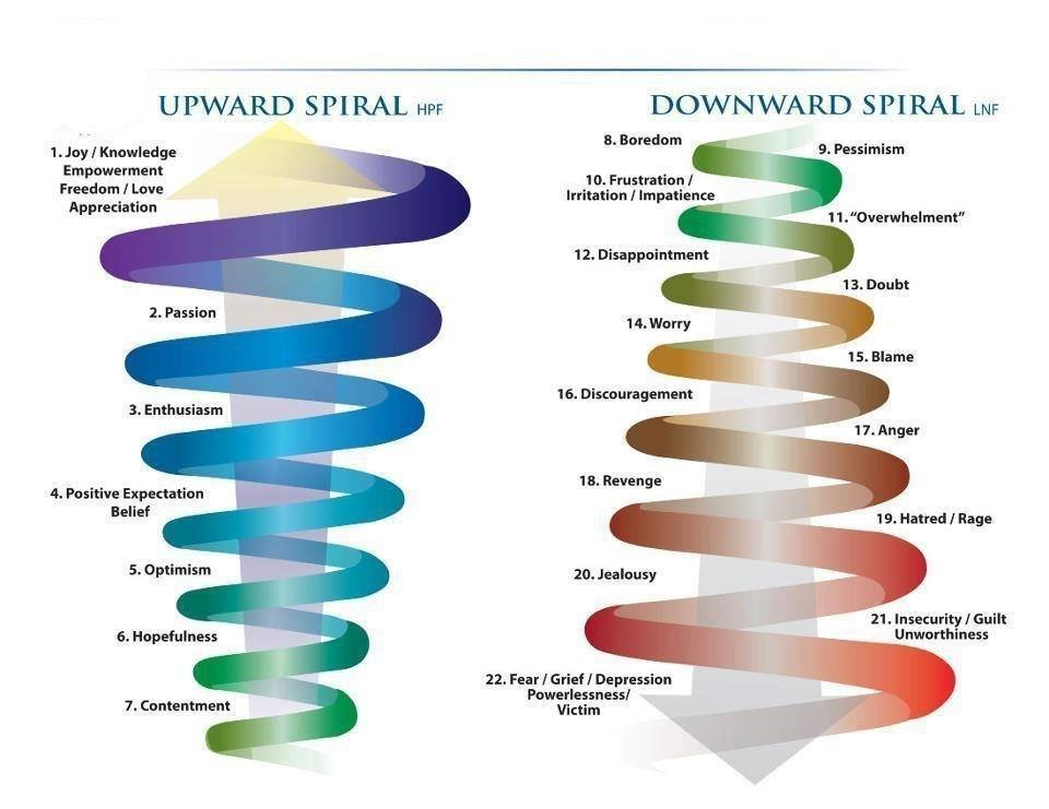 ~ Positivity Spiral ~ the upward one ;) ~